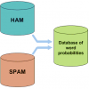 Blocking Spam with Bayesian Filter